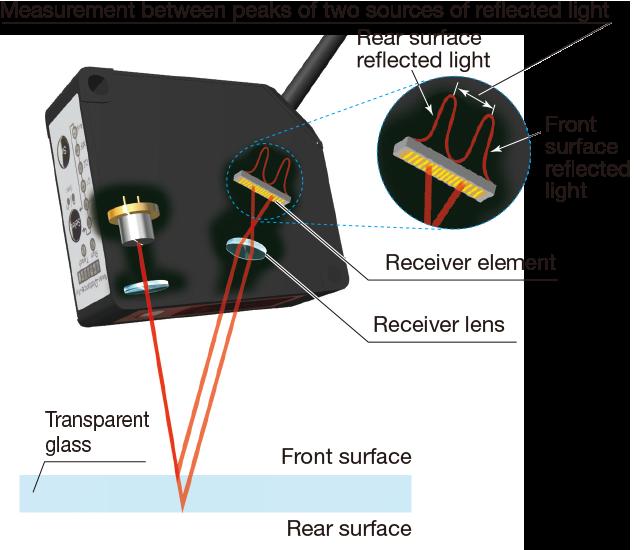 Displacement Sensors | C-MOS Laser Displacement Sensor